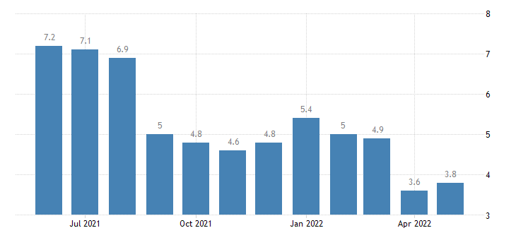united states unemployment rate in st louis [independent city] mo percent m nsa fed data